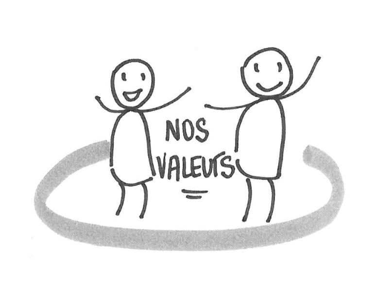 Les valeurs d'Accessio
