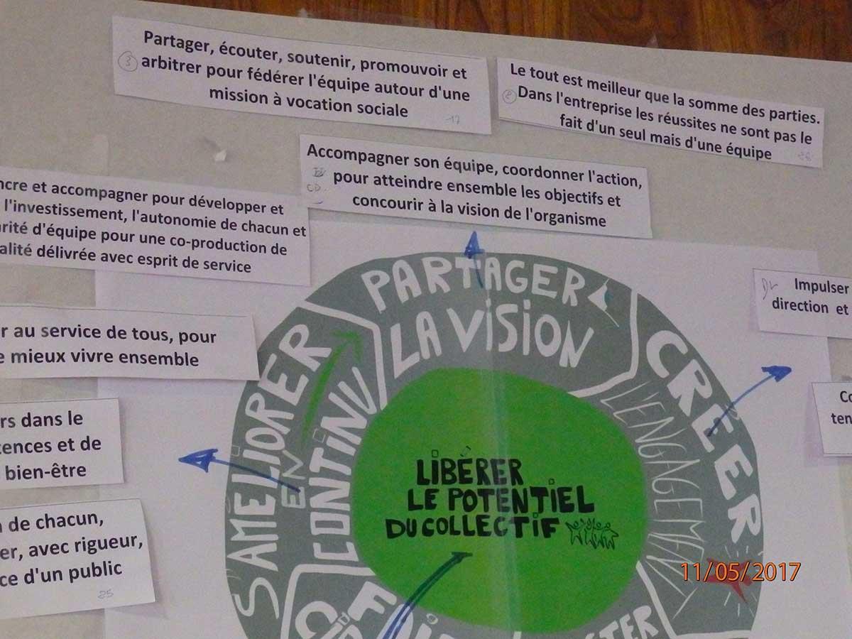 Des formations sur le management  à Blois